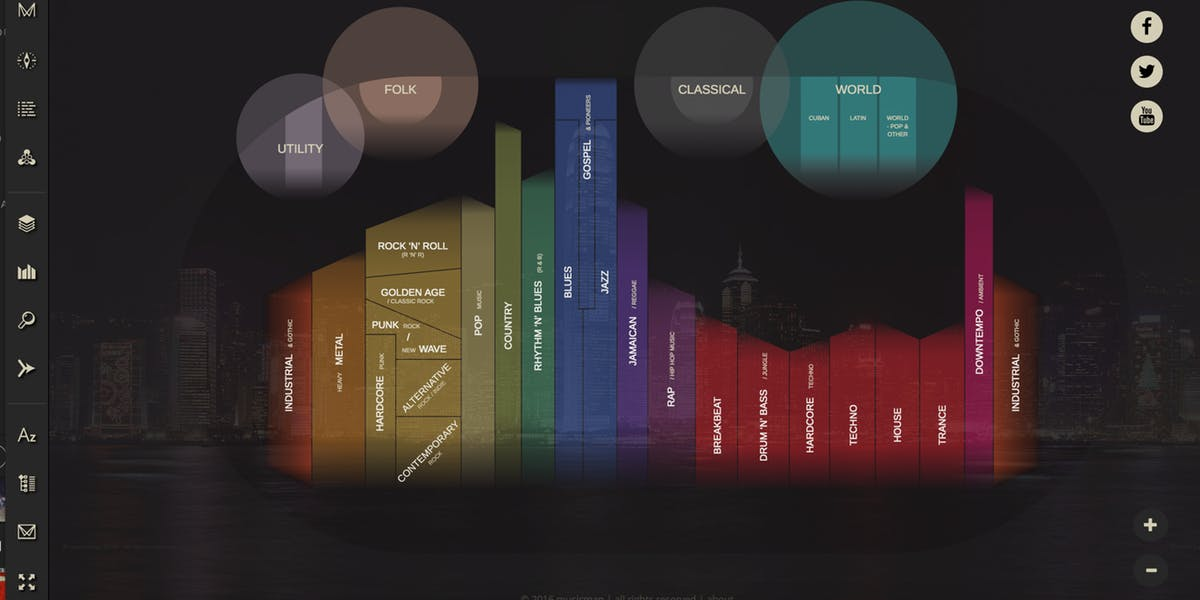 Mucho mas que un mapa de la música